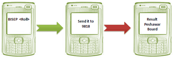 How to check BISEP SSC Result 2021 Via SMS